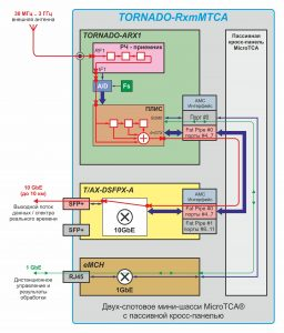 Multichannel distributed system of radio monitoring TORNADO-RxMTCA